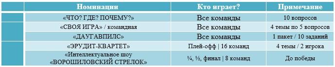 """""""КАССИОПЕЯ-2021"""" - V МОСКОВСКИЙ ФЕСТИВАЛЬ ИНТЕЛЛЕКТУАЛЬНЫХ ИГР ДЛЯ ШКОЛЬНИКОВ"""